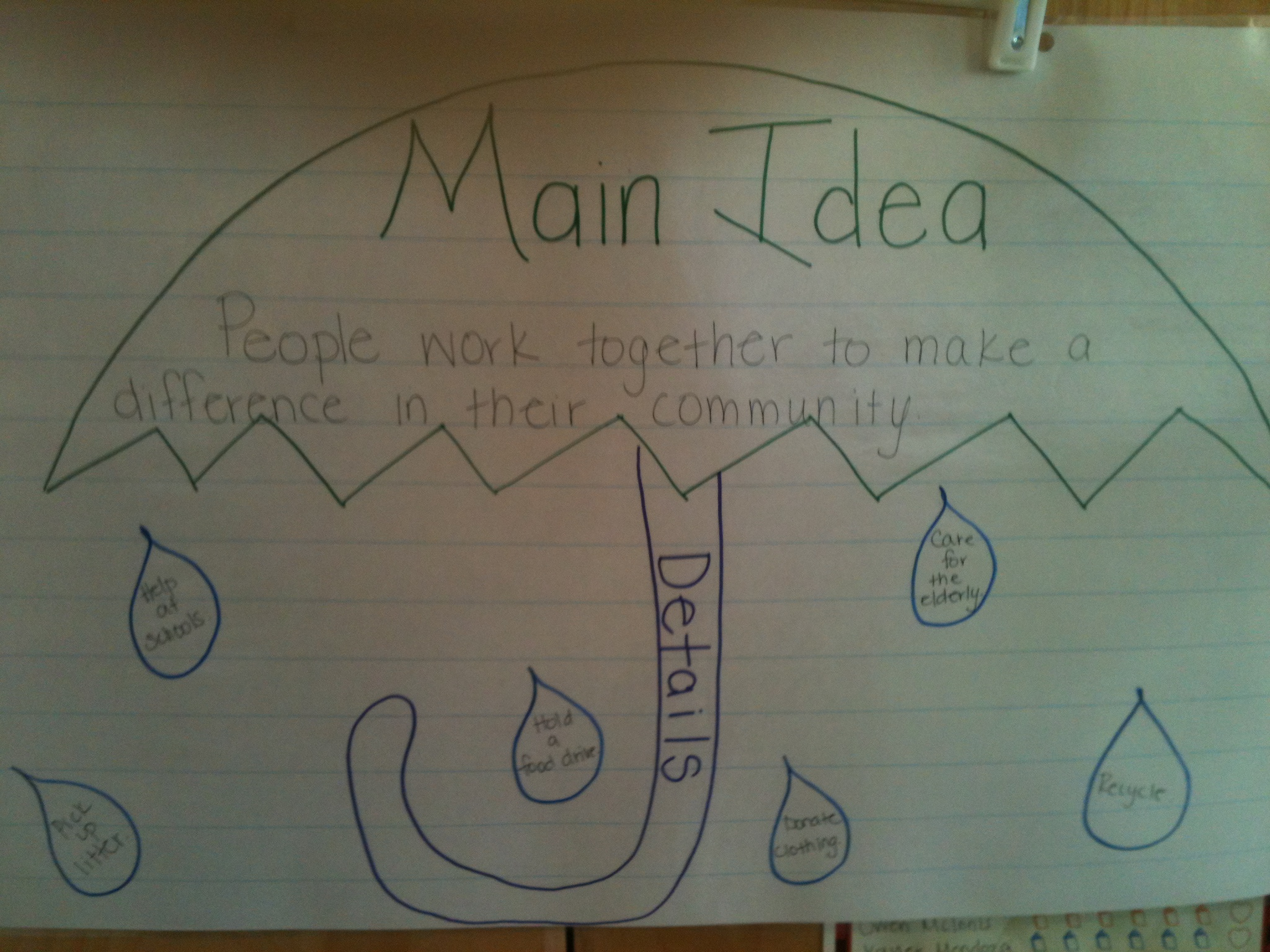 This anchor chart came